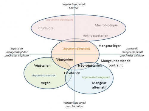 alimentations particulières,colloque ocha,végétarisme,végétalisme,manger végétarien